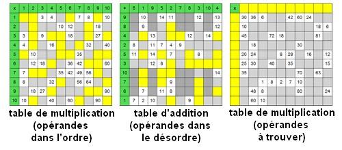 Tables de pythagore en ligne clic ma classe - Table d addition a completer ...